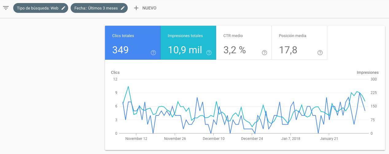nueva search console de Google Rendimiento