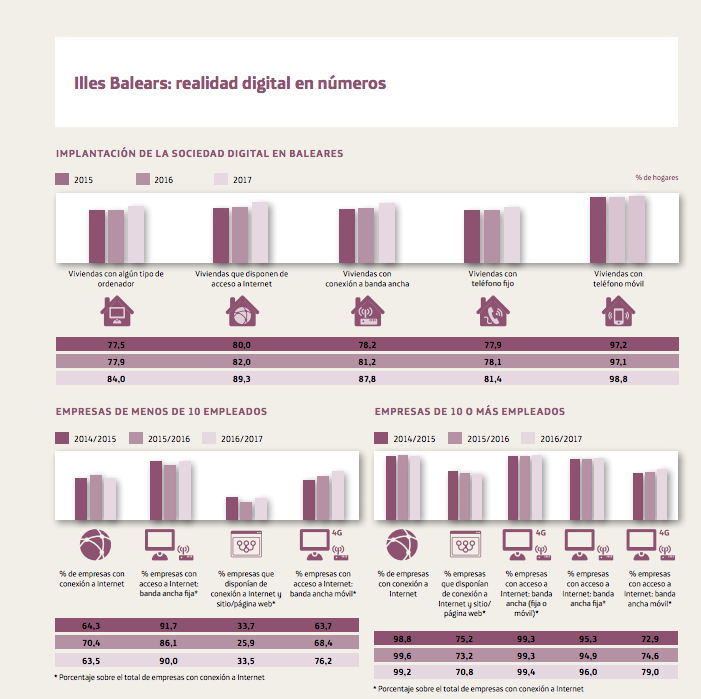 Datos digitalización Baleares 2017