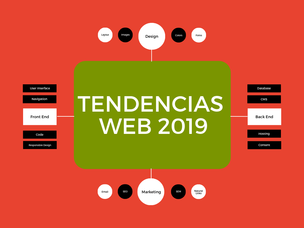 Tendencias Web 2019