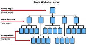 Arquitectura SEO web