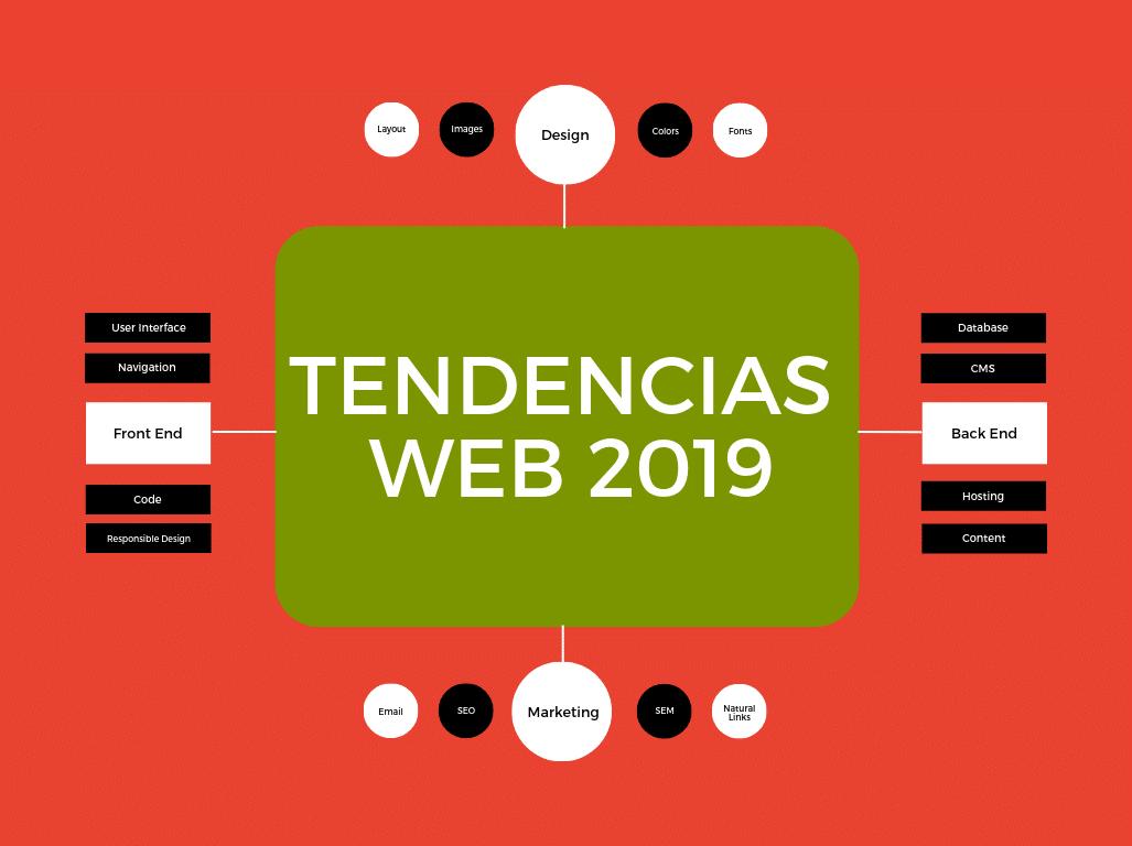 Tendencias Web 2019