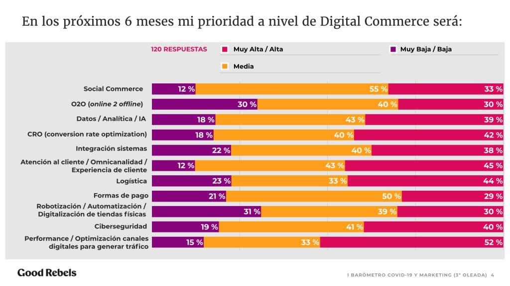prioridades de inversión en digital
